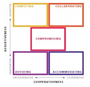 This is a graphic diagram of the Thomas-Kilmann Conflict Mode Instrument for organizational and nonprofit assessments.