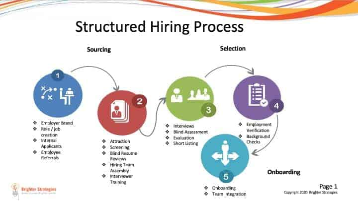Pictured: a structured hiring process model for sourcing, selection, and onboarding.