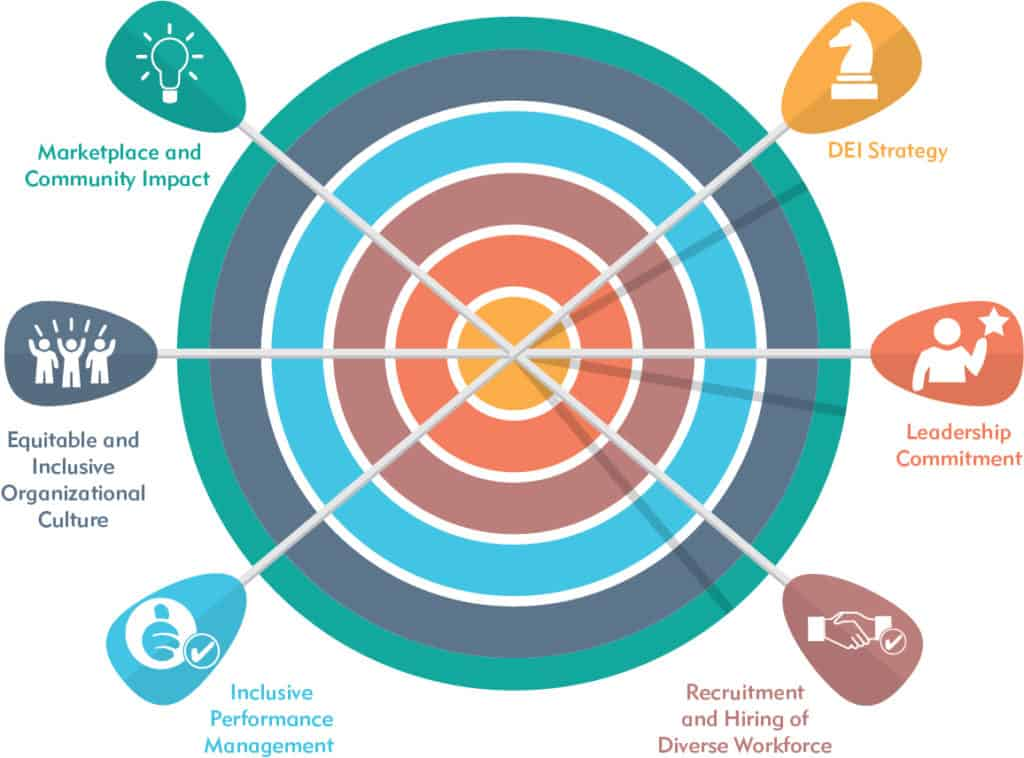 A circle chart with 6 components of a DEI framework. The 6 components are Inclusive Performance Management; Equitable and Inclusive Organizational Culture; Marketplace and Community Impact; DEI Strategy; Leadership Commitment; and Recruitment and Hiring of Diverse Workplace.