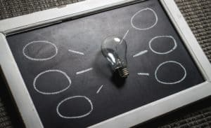 A lightbulb sits on a blackboard. Six concept bubbles surround it.