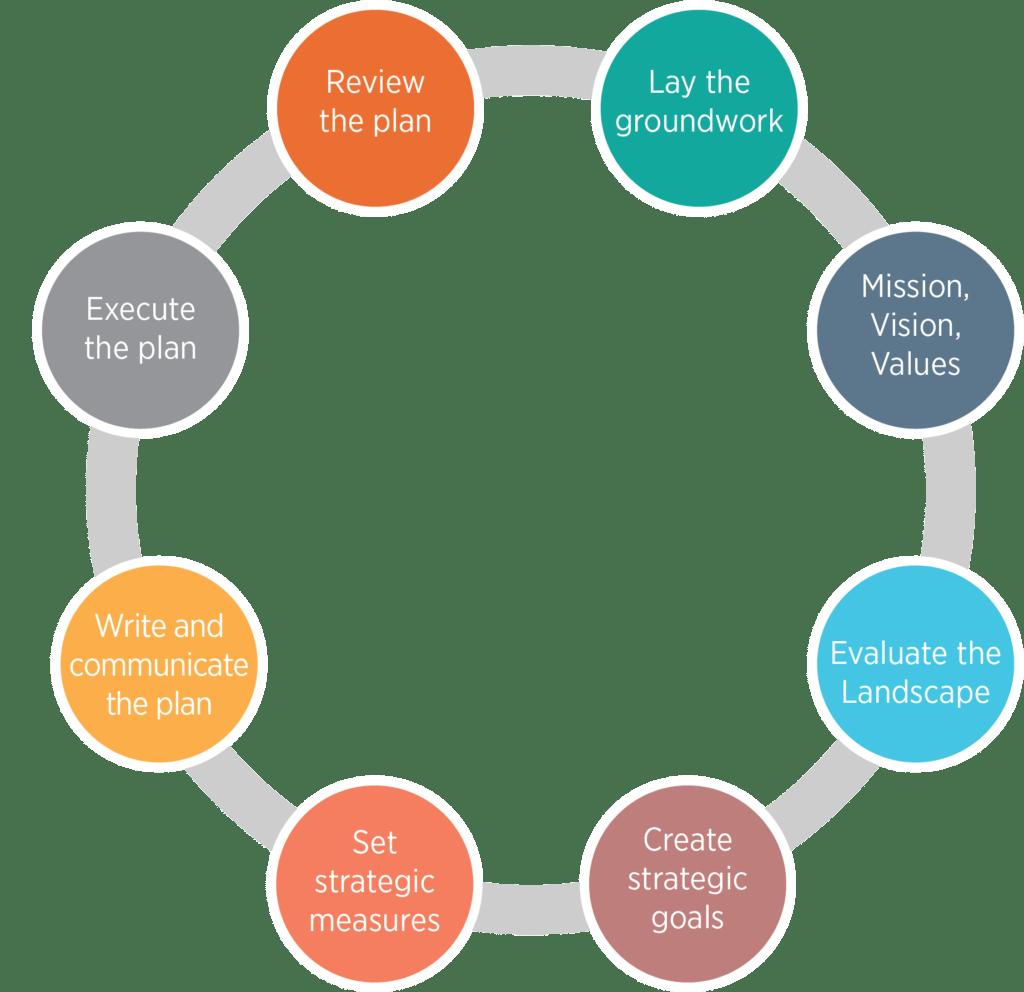 strategic planning circle